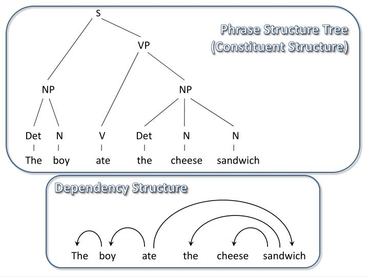 Phrase Structure Tree