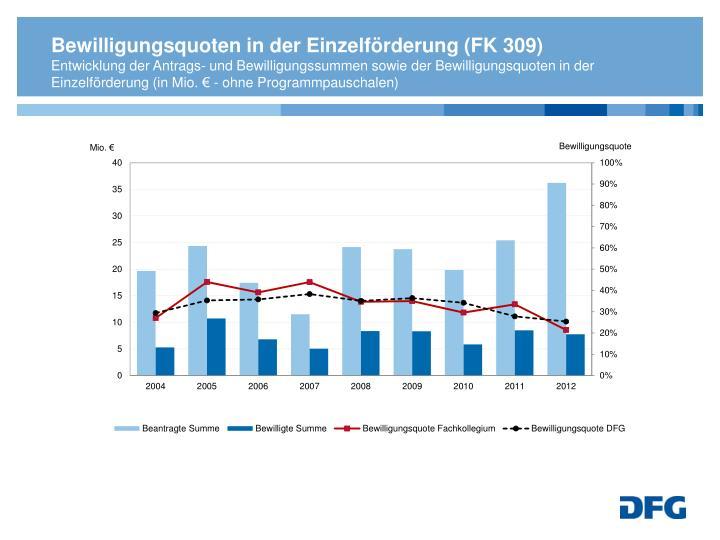 Bewilligungsquoten in der Einzelförderung (FK 309)