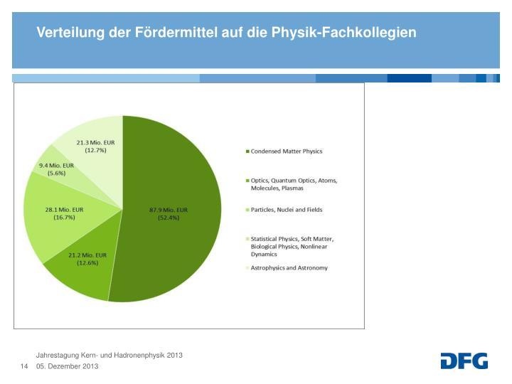Verteilung der Fördermittel auf die Physik-Fachkollegien