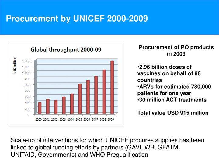 Procurement by unicef 2000 2009