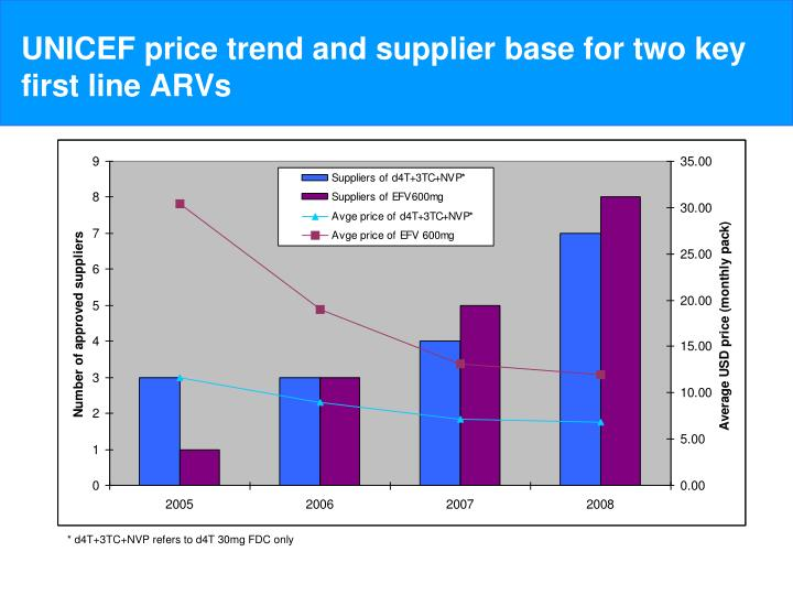 UNICEF price trend and supplier base for two key first line ARVs