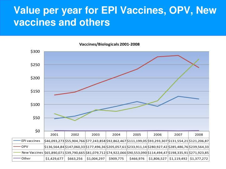 Value per year for EPI Vaccines, OPV, New vaccines and others