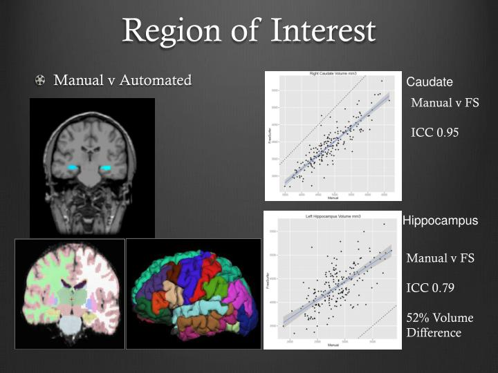 Region of Interest
