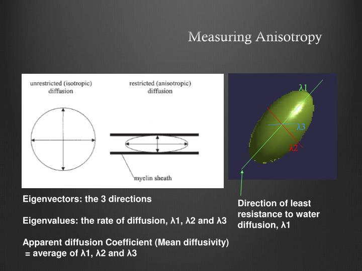 Measuring Anisotropy