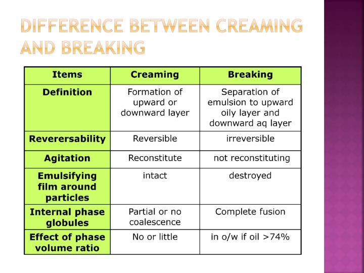 Difference between creaming and breaking