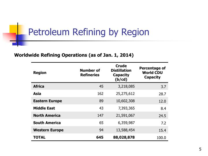 Petroleum Refining by Region