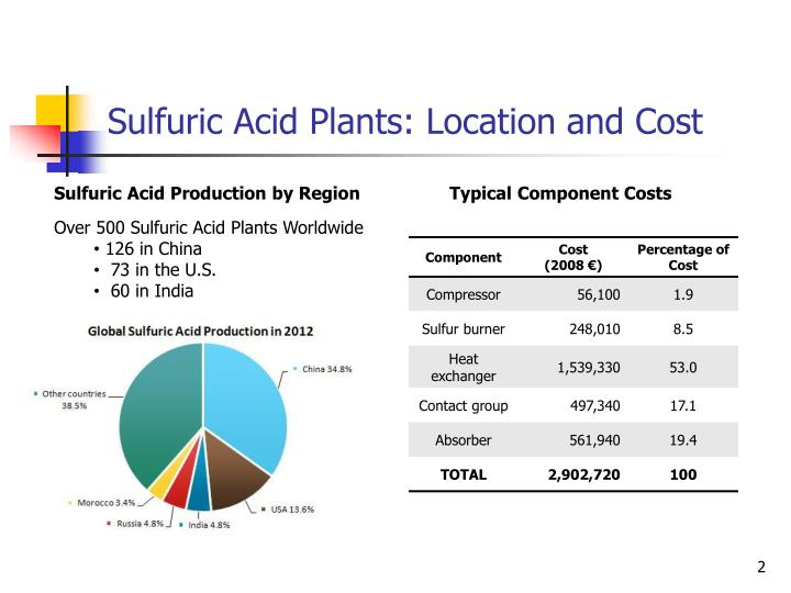 Sulfuric Acid Plants: Location and Cost