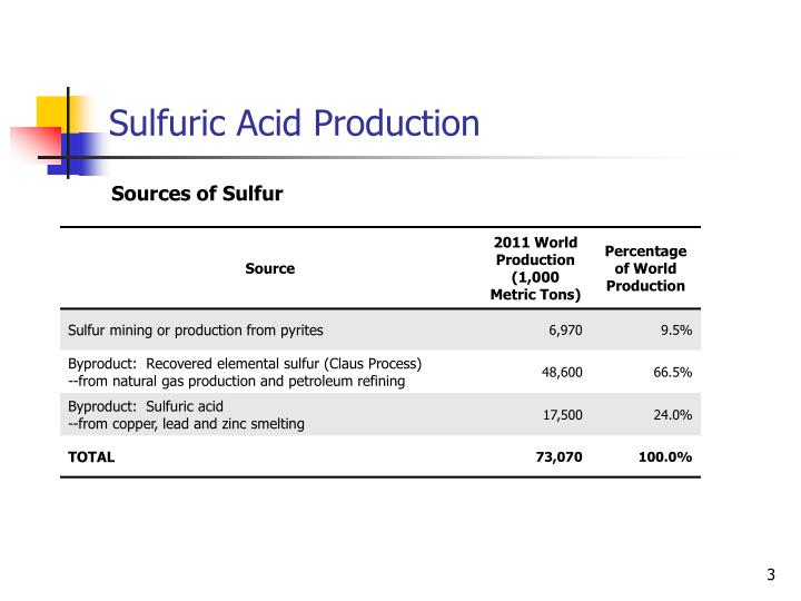 Sulfuric Acid Production