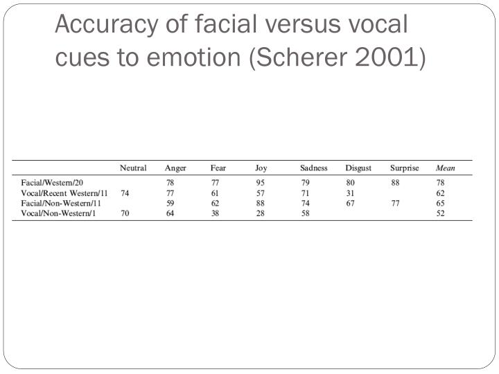 Accuracy of facial versus vocal cues to emotion (Scherer 2001)