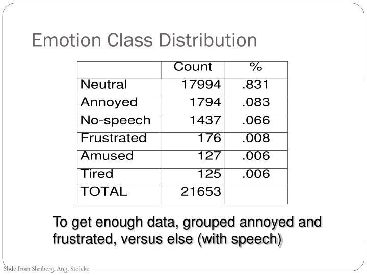 Emotion Class Distribution