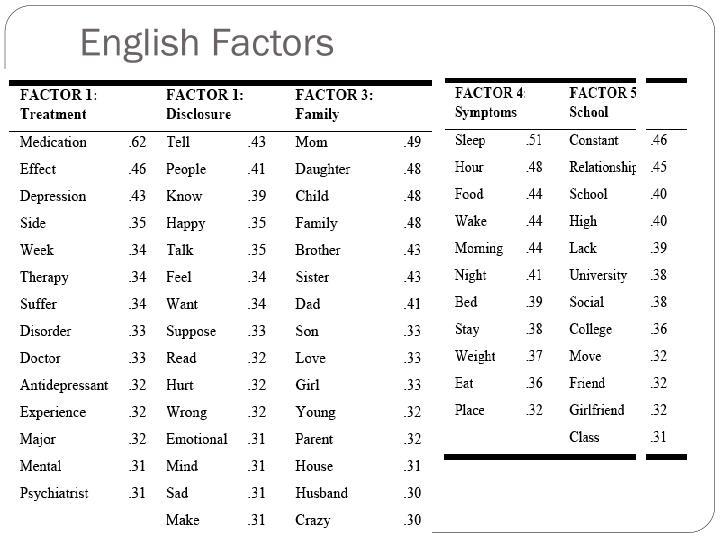 English Factors