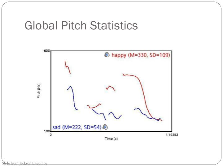 Global Pitch Statistics