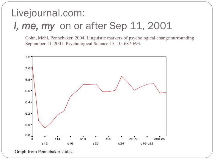 Livejournal.com: