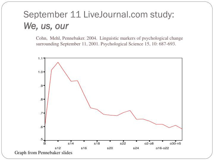September 11 LiveJournal.com study: