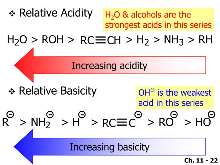 Relative Acidity