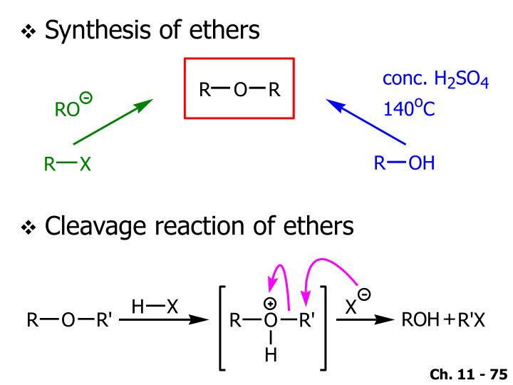 Synthesis of ethers