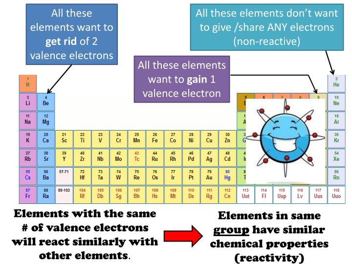 All these elements want to