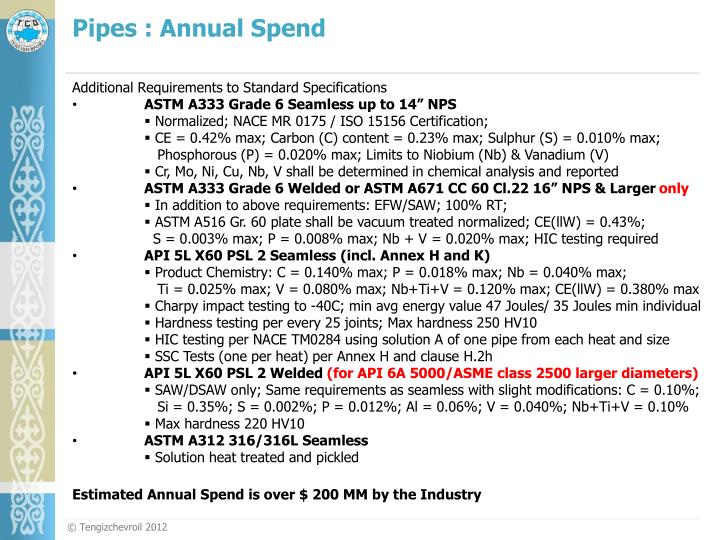Pipes : Annual Spend