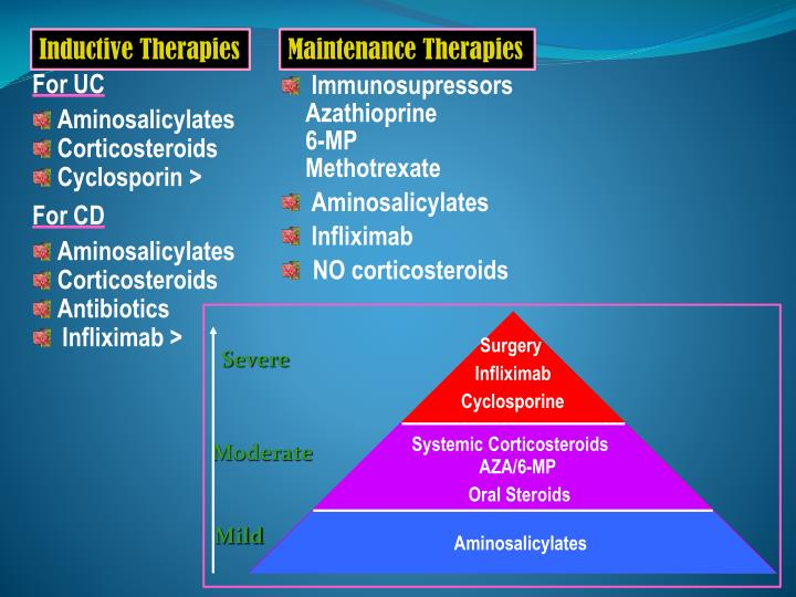 Inductive Therapies