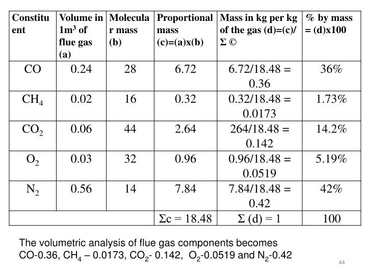 The volumetric analysis of flue gas components becomes