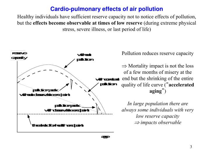 Cardio pulmonary effects of air pollution