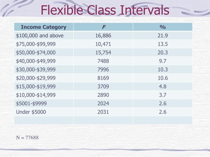Flexible Class Intervals