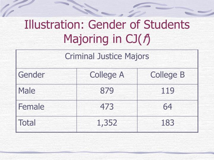 Illustration: Gender of Students Majoring in CJ(