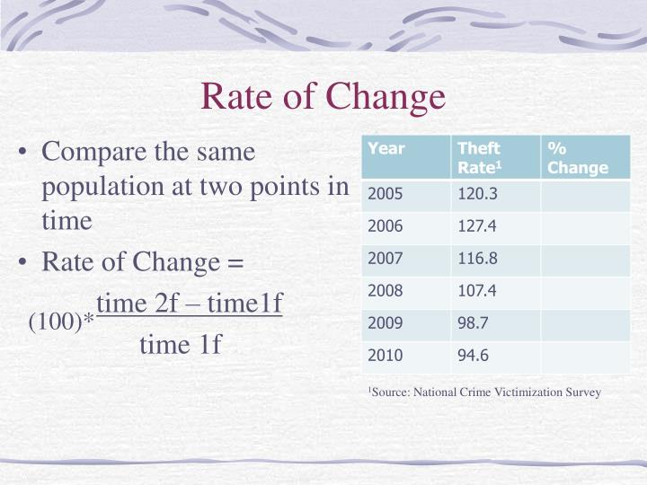 Rate of Change