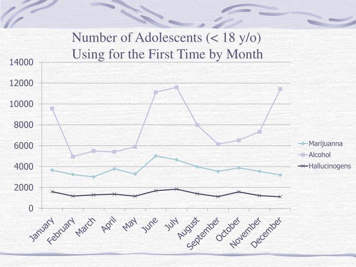 Number of Adolescents (< 18 y/o)