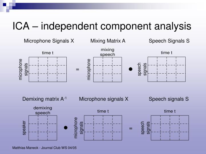 ICA – independent component analysis