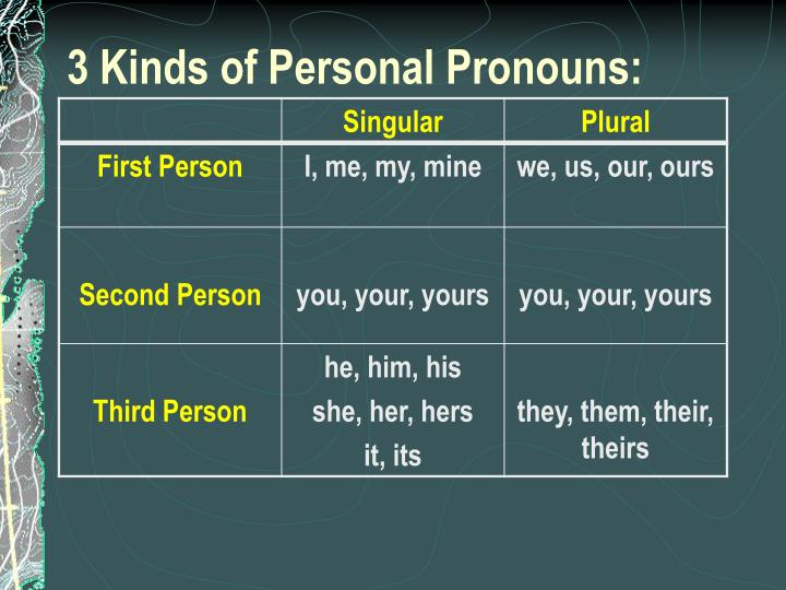 3 Kinds of Personal Pronouns: