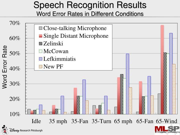 Speech Recognition Results