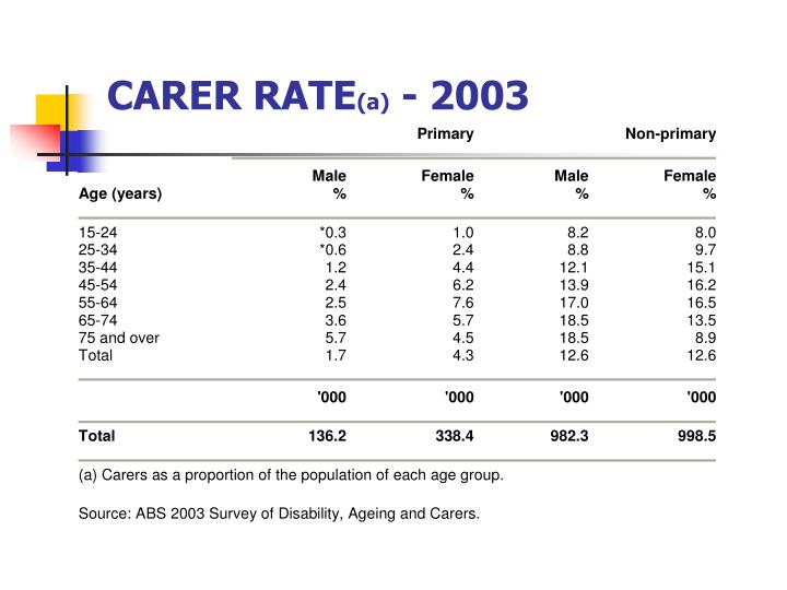 CARER RATE