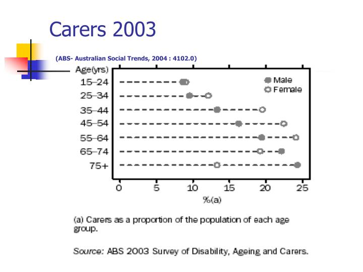 Carers 2003