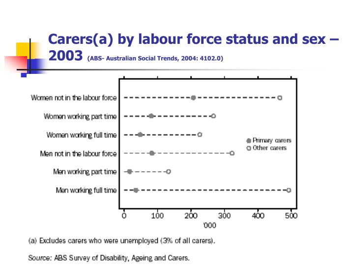 Carers(a) by labour force status and sex – 2003