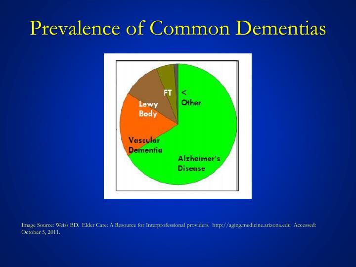 Prevalence of Common Dementias
