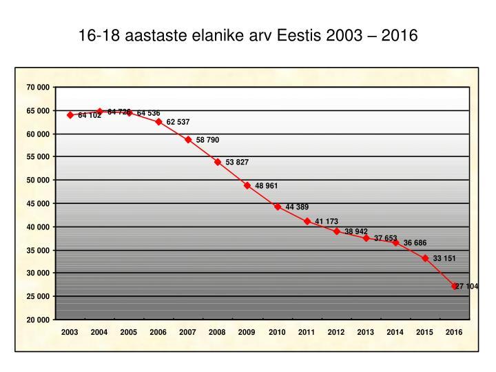 16-18 aastaste elanike arv Eestis 2003 – 2016