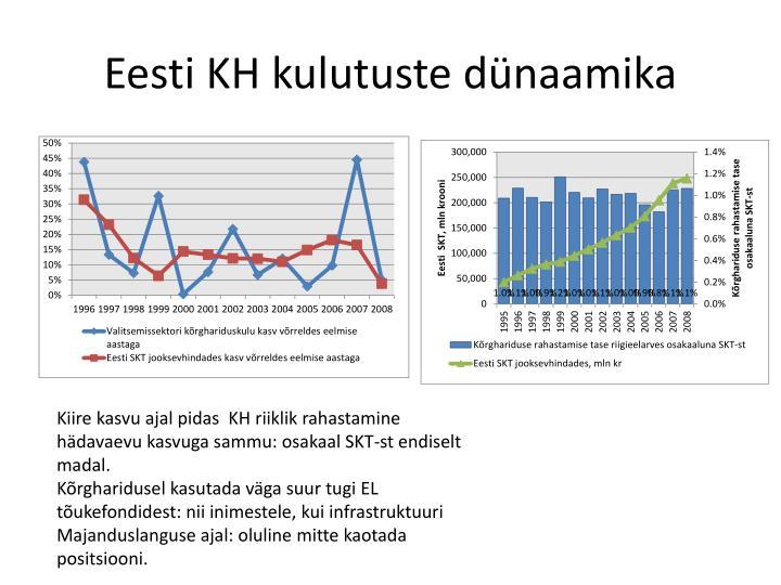 Eesti KH kulutuste dünaamika