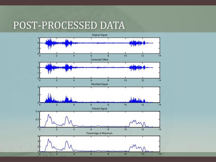 Post-processed Data