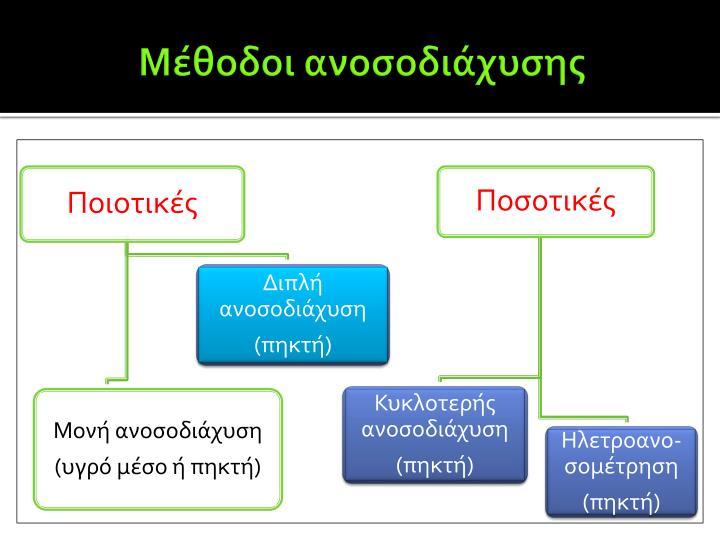 Μέθοδοι