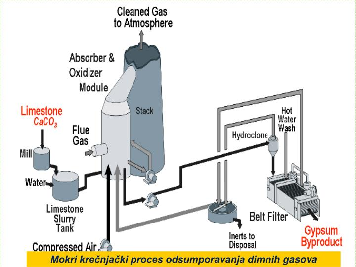 Mokri krečnjački proces odsumporavanja dimnih