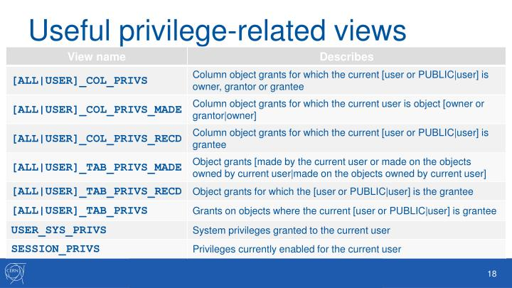 Useful privilege-related views