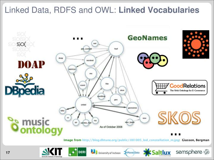 Linked Data, RDFS and OWL: