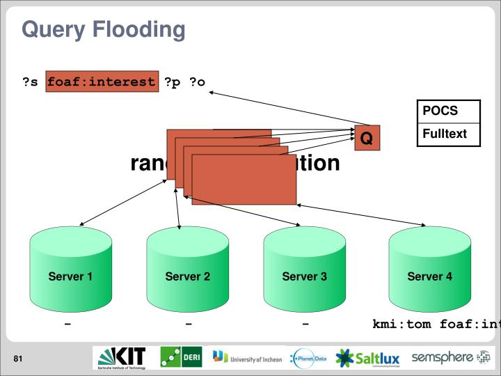 Query Flooding
