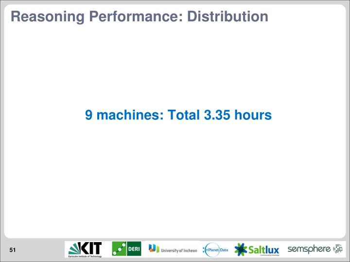 Reasoning Performance: Distribution