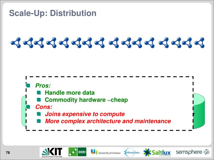 Scale-Up: Distribution