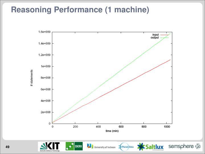 Reasoning Performance (1 machine)
