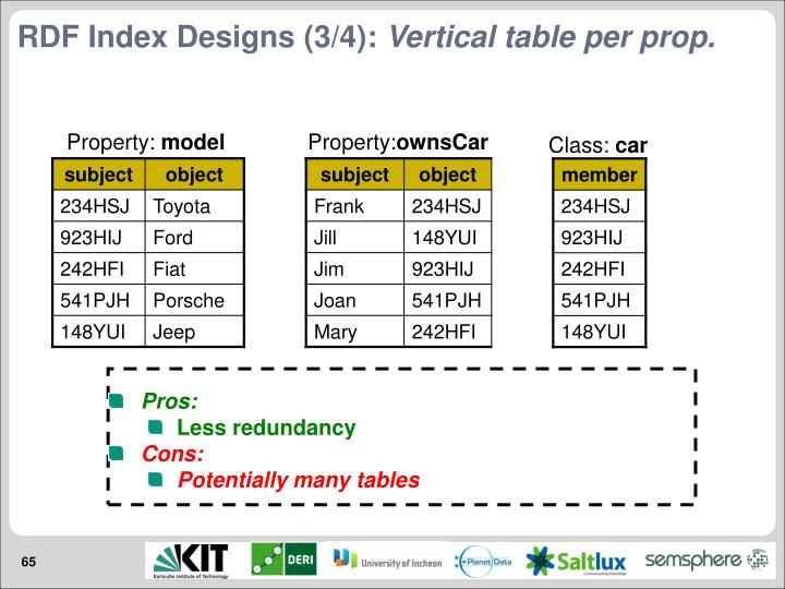 RDF Index Designs (3/4):