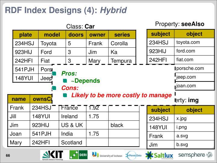 RDF Index Designs (4):