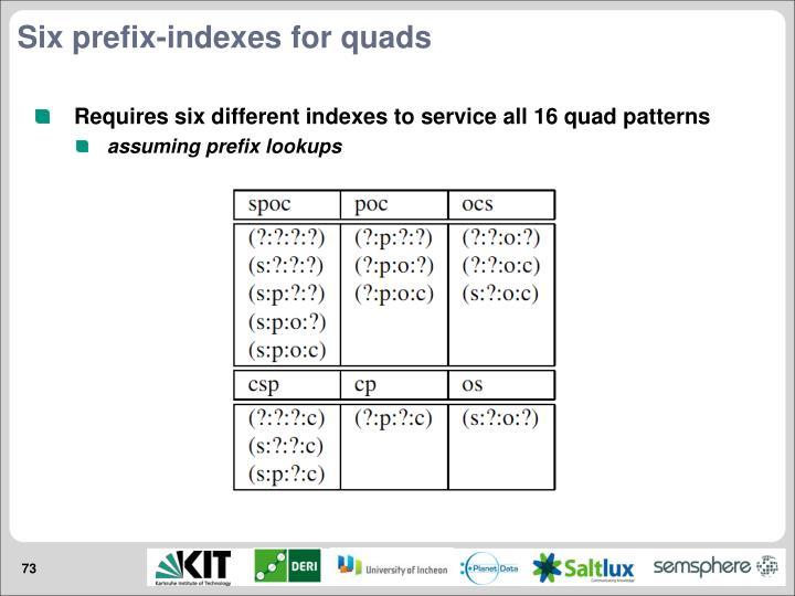 Six prefix-indexes for quads
